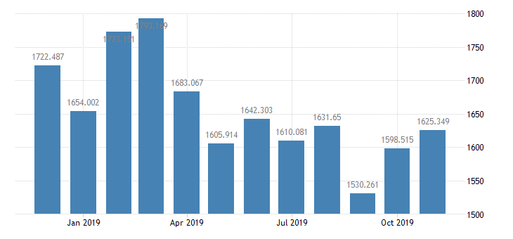 united states st louis adjusted reserves bil of $ m sa fed data