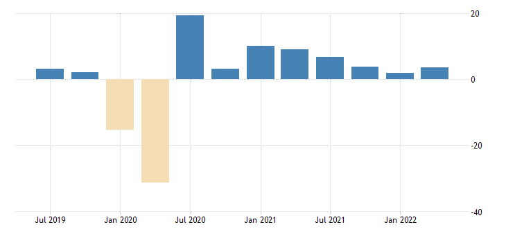 united states st louis fed economic news index real gdp nowcast fed data