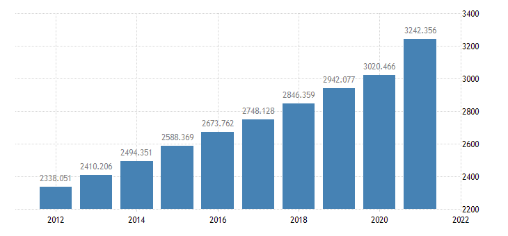 united states state  local government current expenditures bil of $ a na fed data