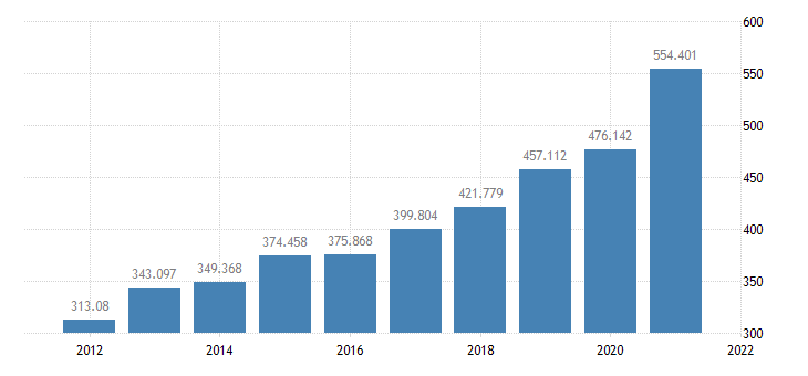 united states state  local government personal income tax receipts bil of $ a na fed data