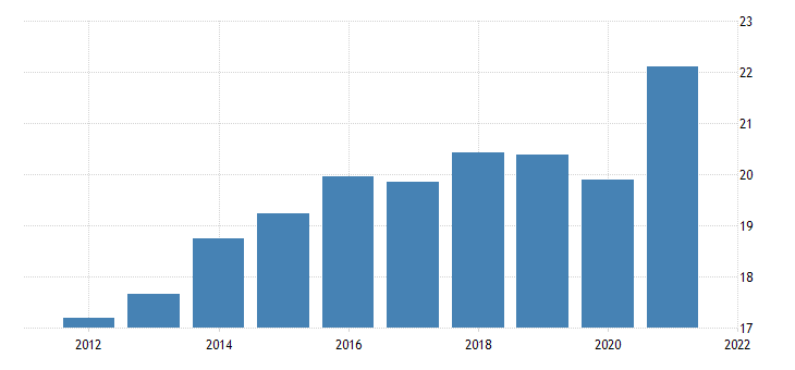 united states state  local government receipts contributions for social insurance bil of $ a na fed data