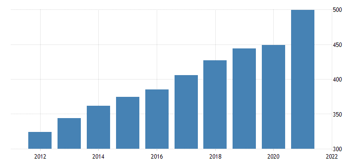 united states state  local government sales taxes bil of $ a na fed data