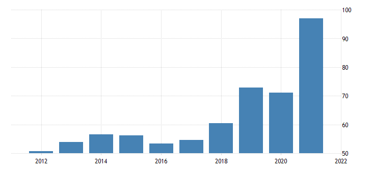 united states state  local government tax receipts on corporate income bil of $ a na fed data
