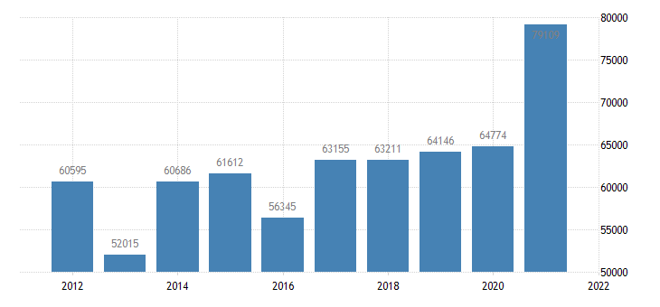 united states state government tax collections alcoholic beverages  selective sales taxes in connecticut thous of $ a na fed data