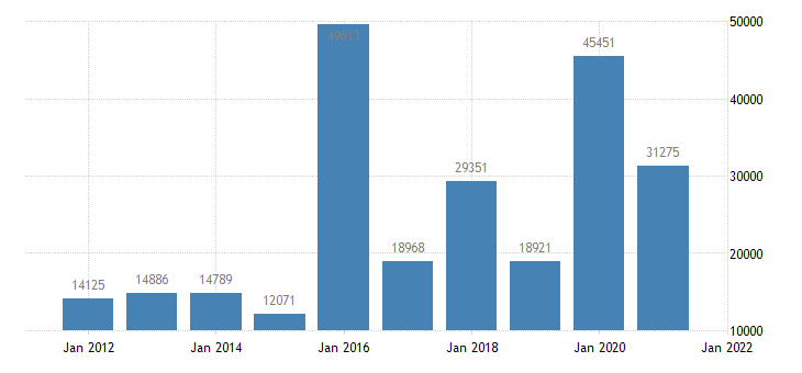 united states state government tax collections death and gift taxes in hawaii thous of $ a na fed data