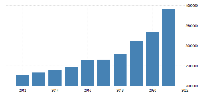 united states state government tax collections general sales and gross receipts taxes in alabama thous of $ a na fed data