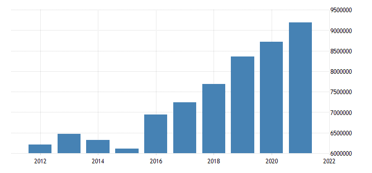 united states state government tax collections general sales and gross receipts taxes in arizona thous of $ a na fed data