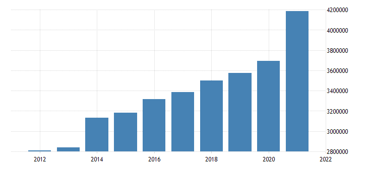 united states state government tax collections general sales and gross receipts taxes in arkansas thous of $ a na fed data