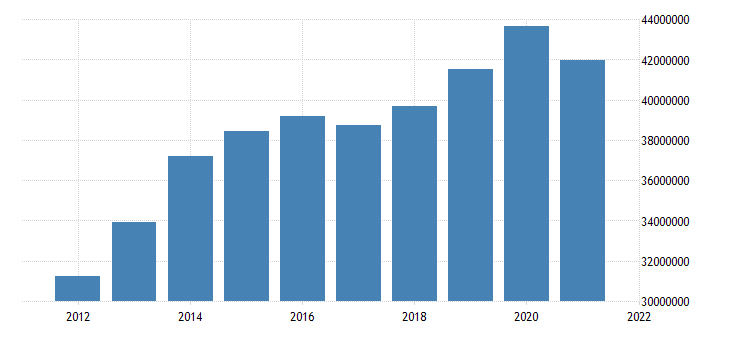 united states state government tax collections general sales and gross receipts taxes in california thous of $ a na fed data