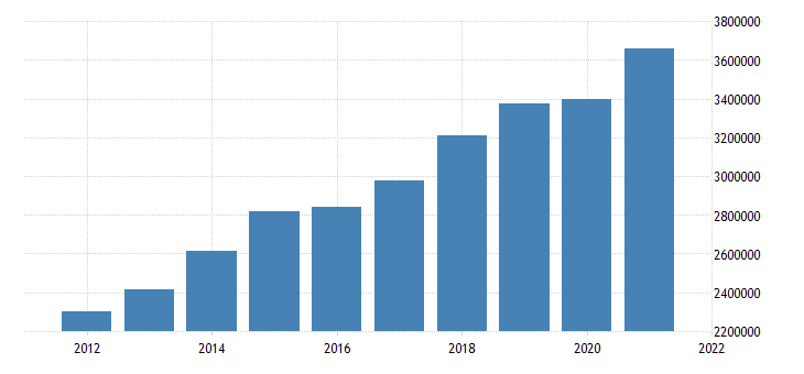 united states state government tax collections general sales and gross receipts taxes in colorado thous of $ a na fed data