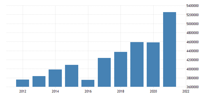 united states state government tax collections general sales and gross receipts taxes in connecticut thous of $ a na fed data