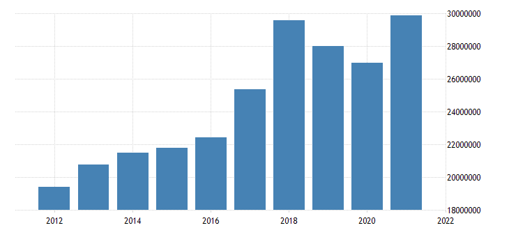 united states state government tax collections general sales and gross receipts taxes in florida thous of $ a na fed data