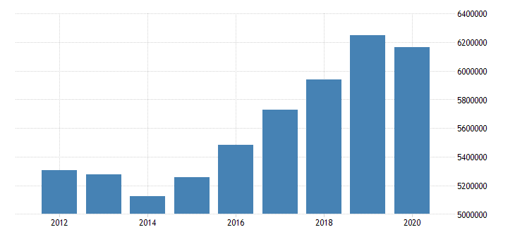 united states state government tax collections general sales and gross receipts taxes in georgia thous of $ a na fed data