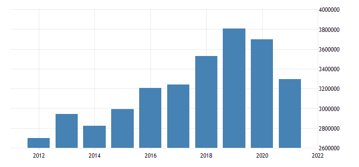 united states state government tax collections general sales and gross receipts taxes in hawaii thous of $ a na fed data