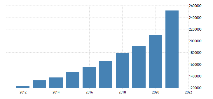 united states state government tax collections general sales and gross receipts taxes in idaho thous of $ a na fed data