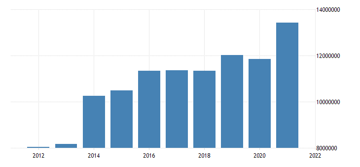 united states state government tax collections general sales and gross receipts taxes in illinois thous of $ a na fed data