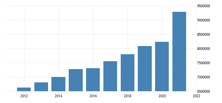 united states state government tax collections general sales and gross receipts taxes in indiana thous of $ a na fed data