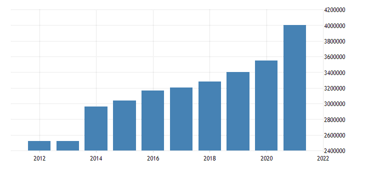 united states state government tax collections general sales and gross receipts taxes in iowa thous of $ a na fed data