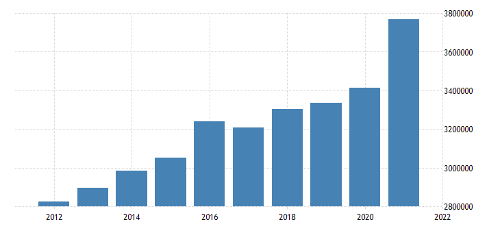 united states state government tax collections general sales and gross receipts taxes in kansas thous of $ a na fed data
