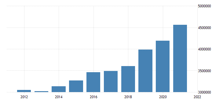 united states state government tax collections general sales and gross receipts taxes in kentucky thous of $ a na fed data