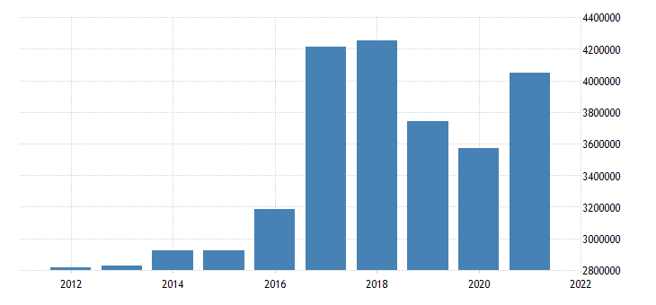 united states state government tax collections general sales and gross receipts taxes in louisiana thous of $ a na fed data