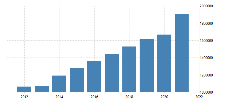 united states state government tax collections general sales and gross receipts taxes in maine thous of $ a na fed data