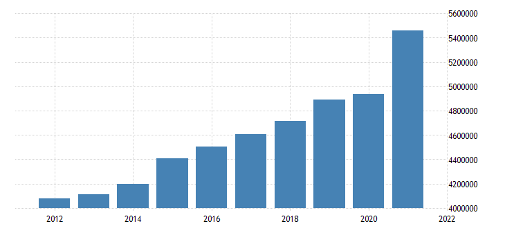 united states state government tax collections general sales and gross receipts taxes in maryland thous of $ a na fed data