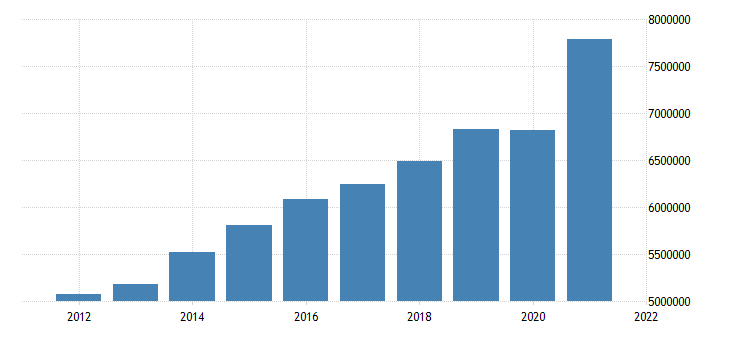 united states state government tax collections general sales and gross receipts taxes in massachusetts thous of $ a na fed data