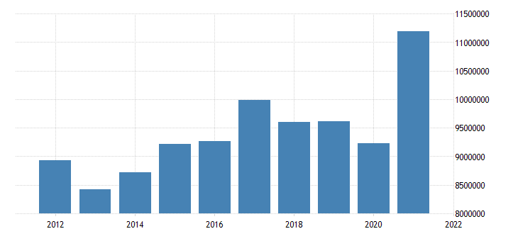 united states state government tax collections general sales and gross receipts taxes in michigan thous of $ a na fed data