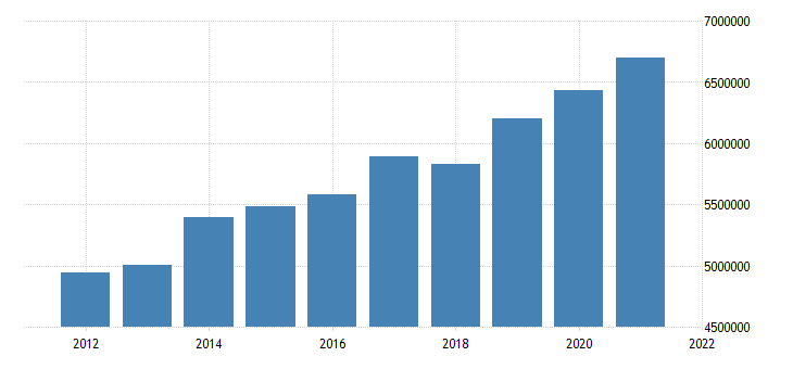 united states state government tax collections general sales and gross receipts taxes in minnesota thous of $ a na fed data