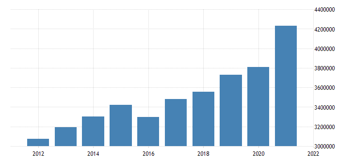united states state government tax collections general sales and gross receipts taxes in mississippi thous of $ a na fed data