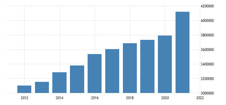 united states state government tax collections general sales and gross receipts taxes in missouri thous of $ a na fed data