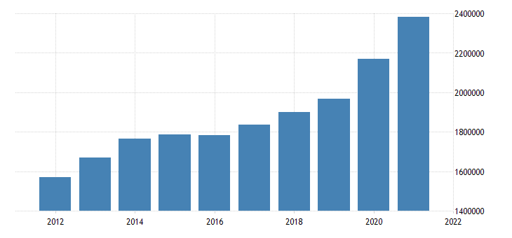 united states state government tax collections general sales and gross receipts taxes in nebraska thous of $ a na fed data