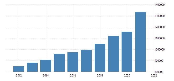 united states state government tax collections general sales and gross receipts taxes in rhode island thous of $ a na fed data