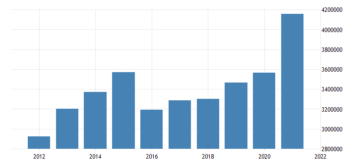 united states state government tax collections general sales and gross receipts taxes in south carolina thous of $ a na fed data