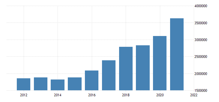 united states state government tax collections general sales and gross receipts taxes in utah thous of $ a na fed data