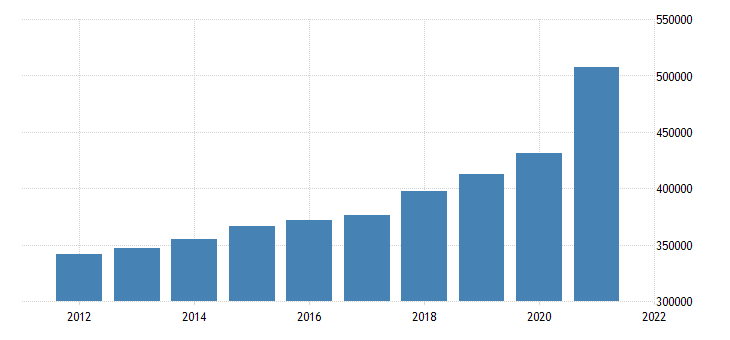 united states state government tax collections general sales and gross receipts taxes in vermont thous of $ a na fed data