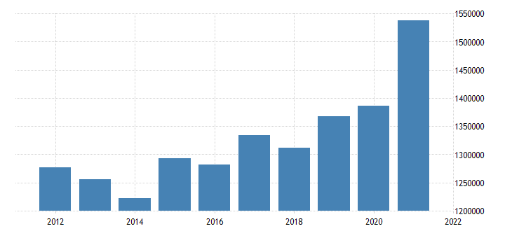 united states state government tax collections general sales and gross receipts taxes in west virginia thous of $ a na fed data