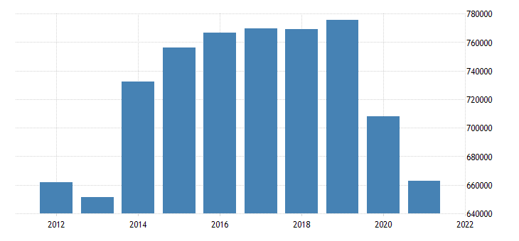 united states state government tax collections motor fuels  selective sales taxes in massachusetts thous of $ a na fed data