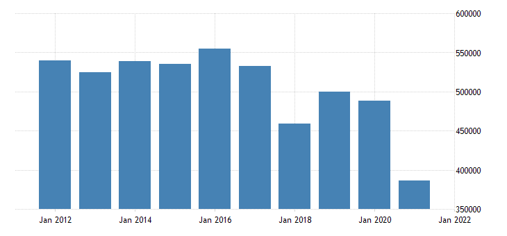 united states state government tax collections motor fuels  selective sales taxes in new jersey thous of $ a na fed data