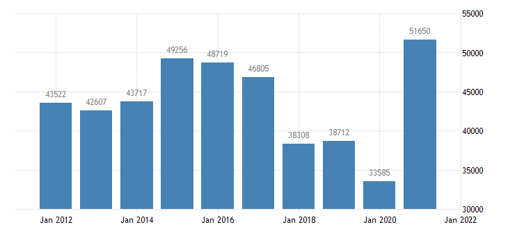 united states state government tax collections motor vehicle operators licenses in connecticut thous of $ a na fed data