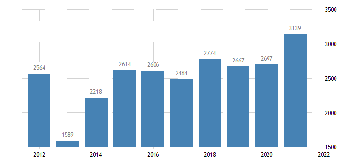 united states state government tax collections other license taxes in kansas thous of $ a na fed data
