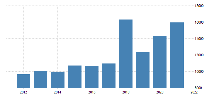 united states state government tax collections other license taxes in montana thous of $ a na fed data