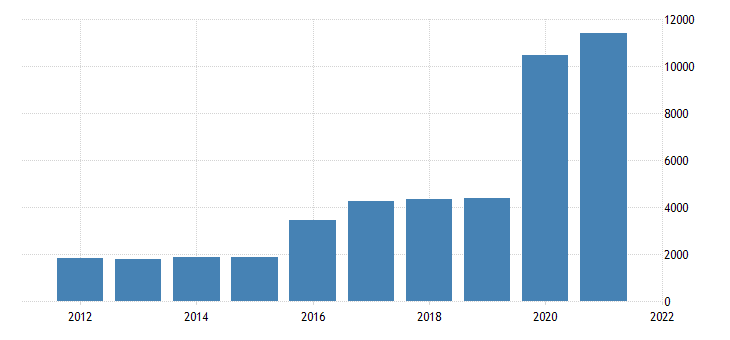 united states state government tax collections other license taxes in vermont thous of $ a na fed data