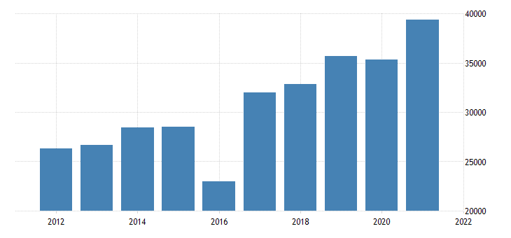 united states state government tax collections other selective sales and gross receipts taxes in alaska thous of $ a na fed data