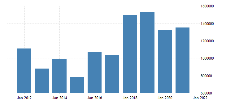united states state government tax collections other selective sales and gross receipts taxes in connecticut thous of $ a na fed data