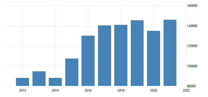 united states state government tax collections other selective sales and gross receipts taxes in delaware thous of $ a na fed data