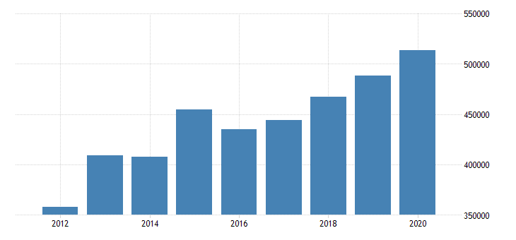 united states state government tax collections other selective sales and gross receipts taxes in georgia thous of $ a na fed data