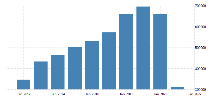 united states state government tax collections other selective sales and gross receipts taxes in hawaii thous of $ a na fed data
