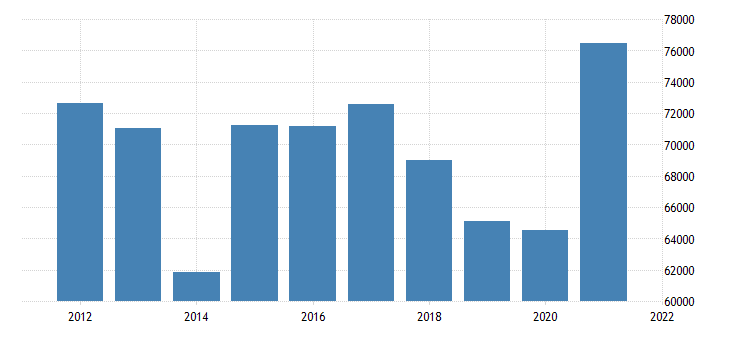 united states state government tax collections other selective sales and gross receipts taxes in idaho thous of $ a na fed data